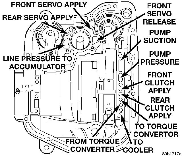 Your  U0026 39 Guide U0026 39  To The 727  904 Transmission