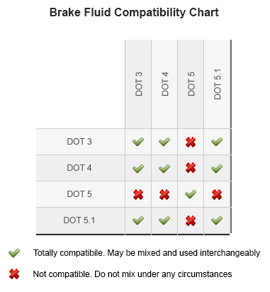 brake-fluid-compatibility-chart.png