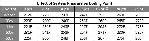 Coolant Boiling point.jpg