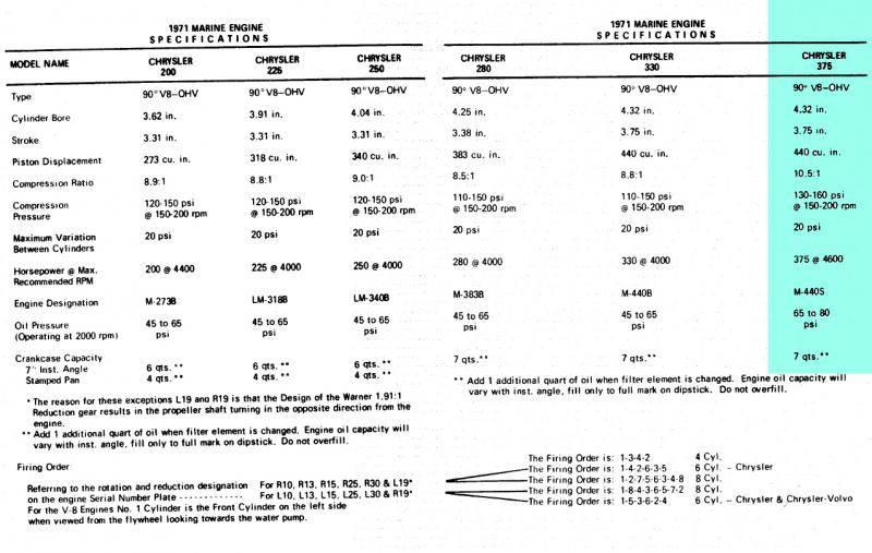 Engine 440-6bbl Chrysler Marine 375hp M440S 1971 #2 engine specs.jpg