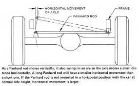 Suspension Panhard bar.jpg
