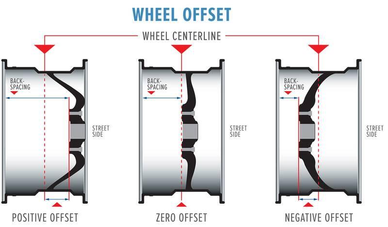 wheel-offset.jpg